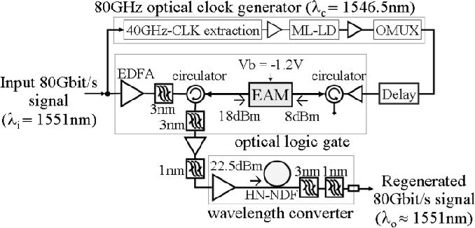 Fig. 1. Configuration of optical 3R regenerator.