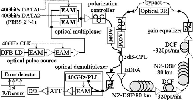 Fig. 2. Experimental setup for re-circulating loop transmission.