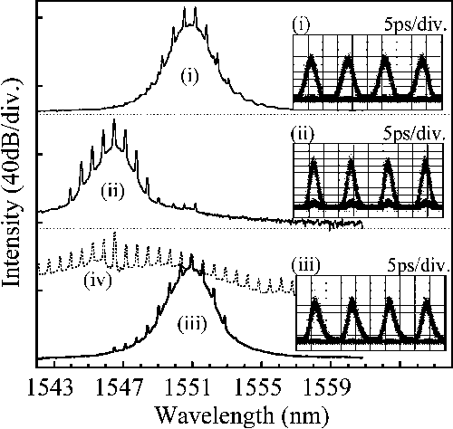 Fig. 3. Optical spectra of original signal (i), the first regenerated signals (ii), the final output (iii), and HN-NDF output. Insets are the optical sampling traces of (i), (ii), and (iii).