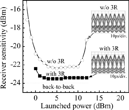 Fig. 4. Fiber launched power dependence of receiver sensitivities, measured at 160 km. The insets are eye-diagrams taken at the distance of 160 km.