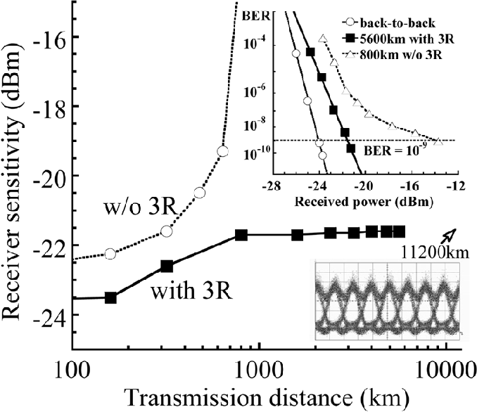 Fig. 5. Receiver sensitivity as a function of transmission distance. The inset s show BER versus received power and the eye-diagram measured at 11 200 km.