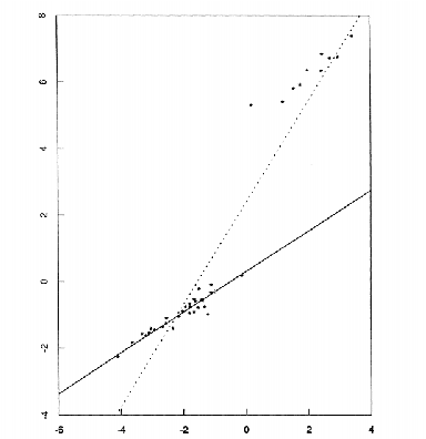 Figure 1 for GPU-Based Computation of 2D Least Median of Squares with Applications to Fast and Robust Line Detection