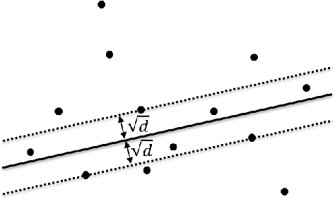 Figure 3 for GPU-Based Computation of 2D Least Median of Squares with Applications to Fast and Robust Line Detection