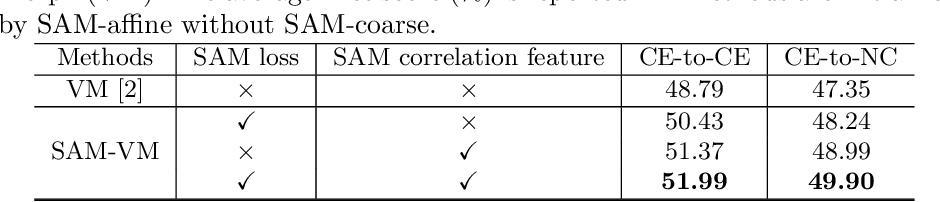 Figure 3 for SAME: Deformable Image Registration based on Self-supervised Anatomical Embeddings