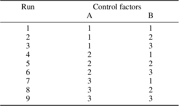 Figure 2 for Safety experiments for small robots investigating the potential of soft materials in mitigating the harm to the head due to impacts
