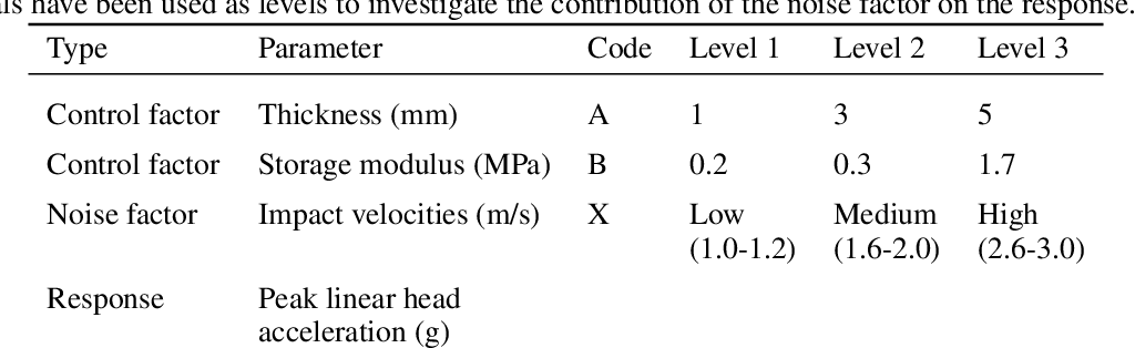 Figure 3 for Safety experiments for small robots investigating the potential of soft materials in mitigating the harm to the head due to impacts