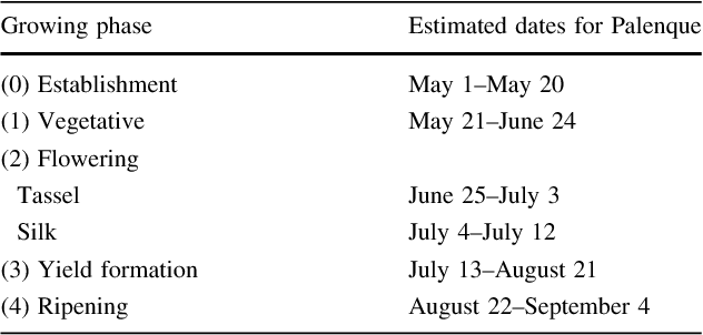 Table 2 Estimated calendar for the Palenque summer growing season for maize