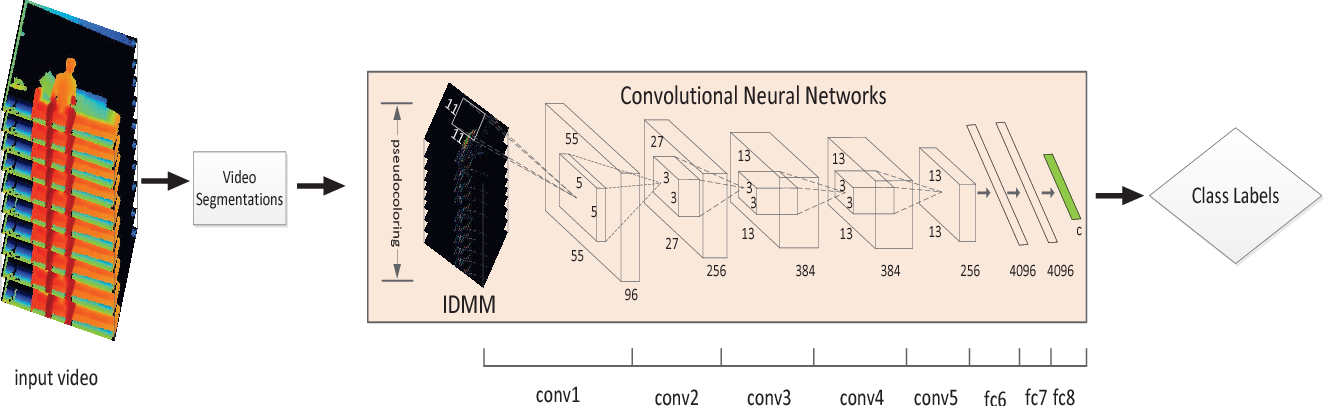 Figure 1 for Large-scale Continuous Gesture Recognition Using Convolutional Neural Networks