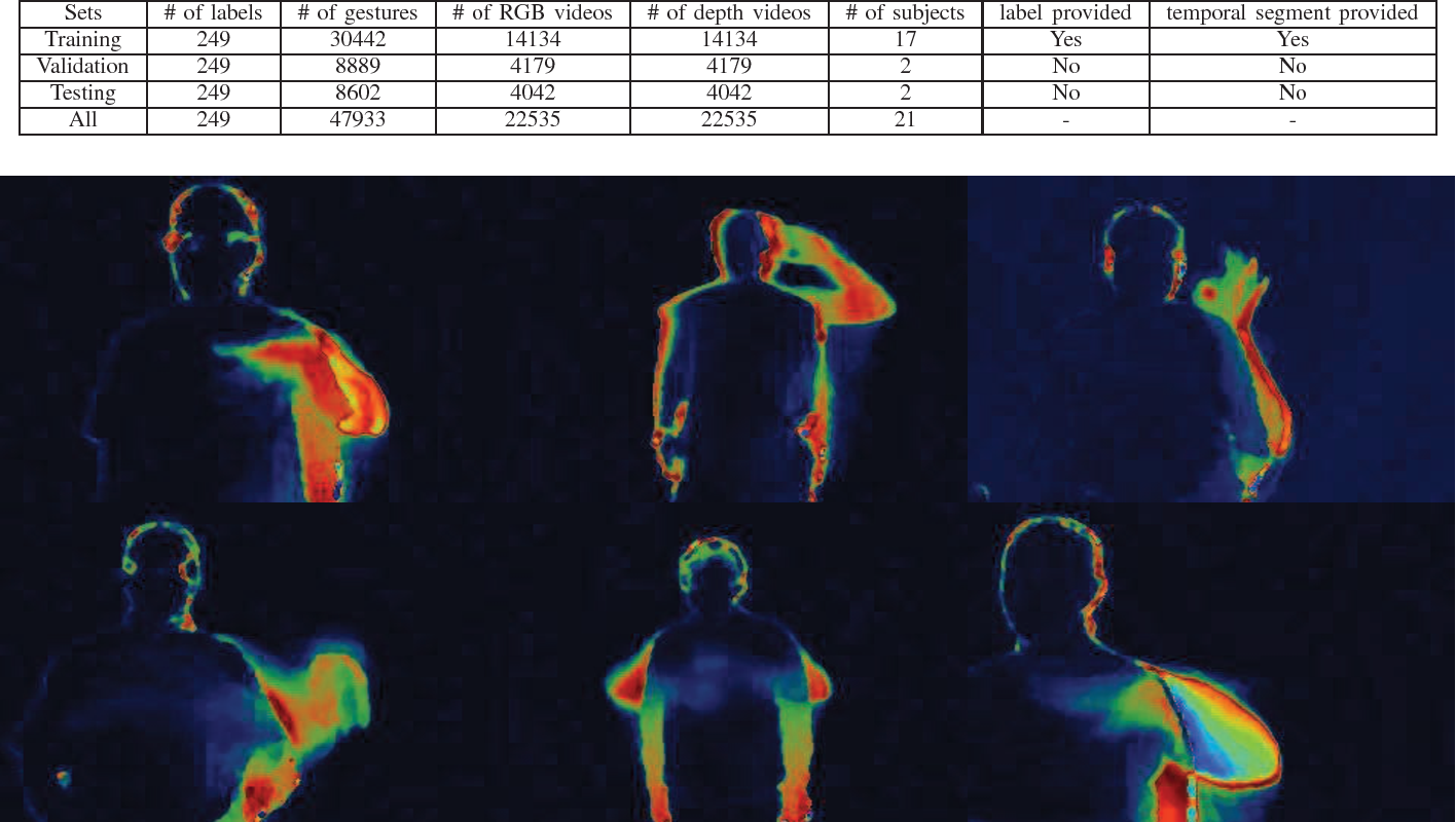 Figure 3 for Large-scale Continuous Gesture Recognition Using Convolutional Neural Networks