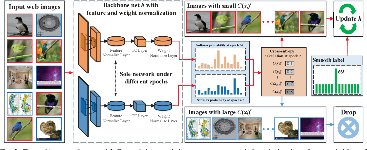 Figure 4 for Exploiting Web Images for Fine-Grained Visual Recognition by Eliminating Noisy Samples and Utilizing Hard Ones