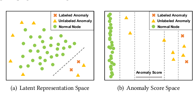 Figure 1 for Few-shot Network Anomaly Detection via Cross-network Meta-learning