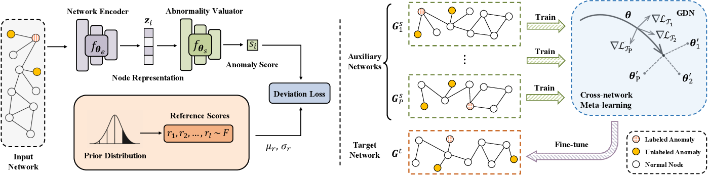 Figure 3 for Few-shot Network Anomaly Detection via Cross-network Meta-learning