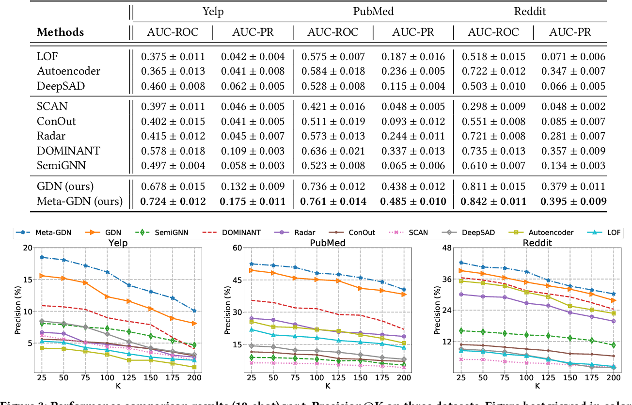 Figure 4 for Few-shot Network Anomaly Detection via Cross-network Meta-learning