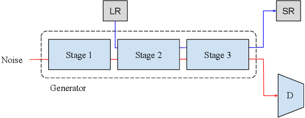 Figure 4 for TransGAN: Two Transformers Can Make One Strong GAN
