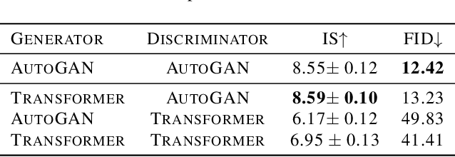 Figure 2 for TransGAN: Two Transformers Can Make One Strong GAN