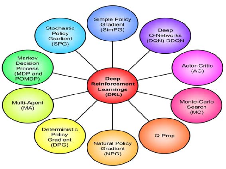 Figure 1 for On Multiple Intelligences and Learning Styles for Artificial Intelligence Systems: Future Research Trends in AI with a Human Face?