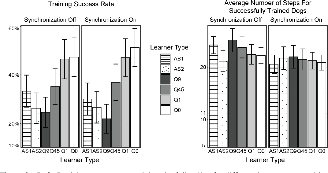 Figure 3 for Using Machine Teaching to Investigate Human Assumptions when Teaching Reinforcement Learners