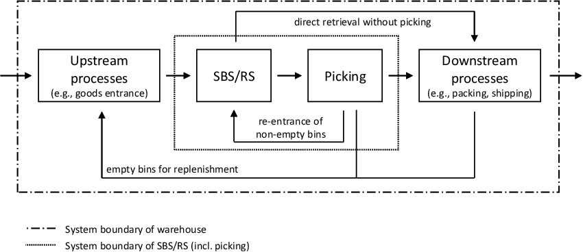 PDF] Performance evaluation of shuttle-based storage and retrieval