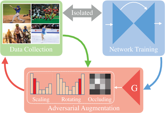 Figure 1 for Jointly Optimize Data Augmentation and Network Training: Adversarial Data Augmentation in Human Pose Estimation