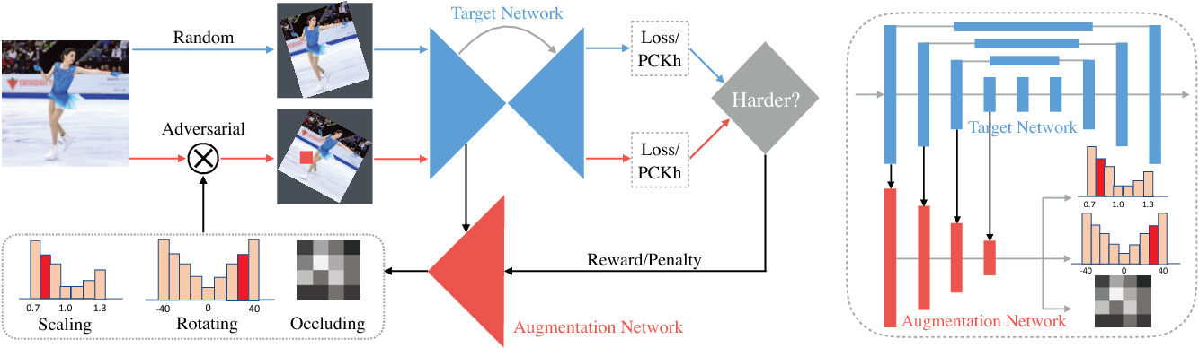 Figure 2 for Jointly Optimize Data Augmentation and Network Training: Adversarial Data Augmentation in Human Pose Estimation