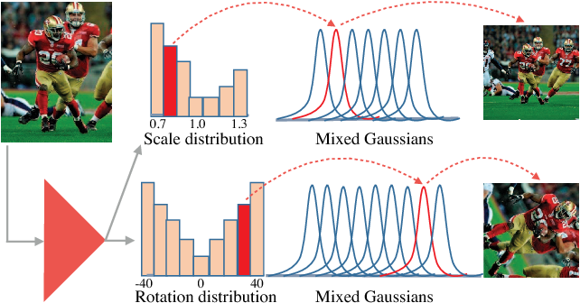 Figure 3 for Jointly Optimize Data Augmentation and Network Training: Adversarial Data Augmentation in Human Pose Estimation