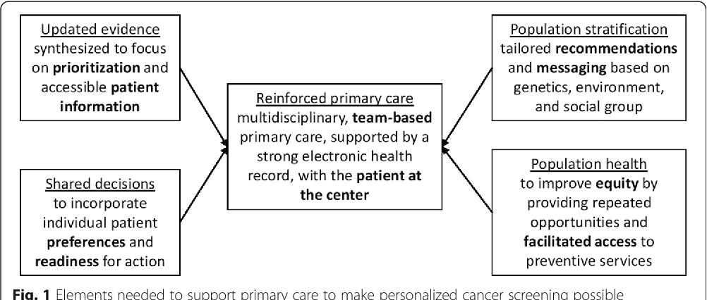 Personalized cancer screening: helping primary care rise to