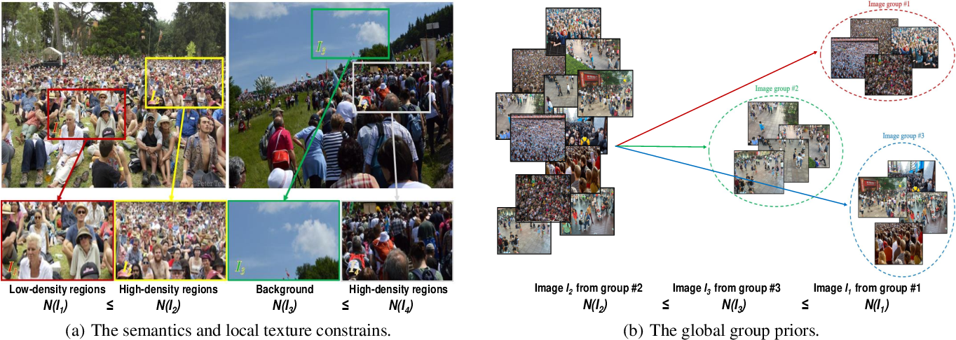 Figure 1 for Crowd Counting by Self-supervised Transfer Colorization Learning and Global Prior Classification