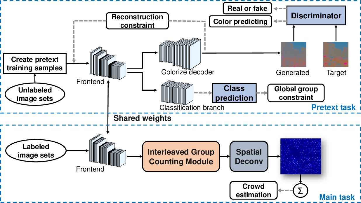 Figure 3 for Crowd Counting by Self-supervised Transfer Colorization Learning and Global Prior Classification