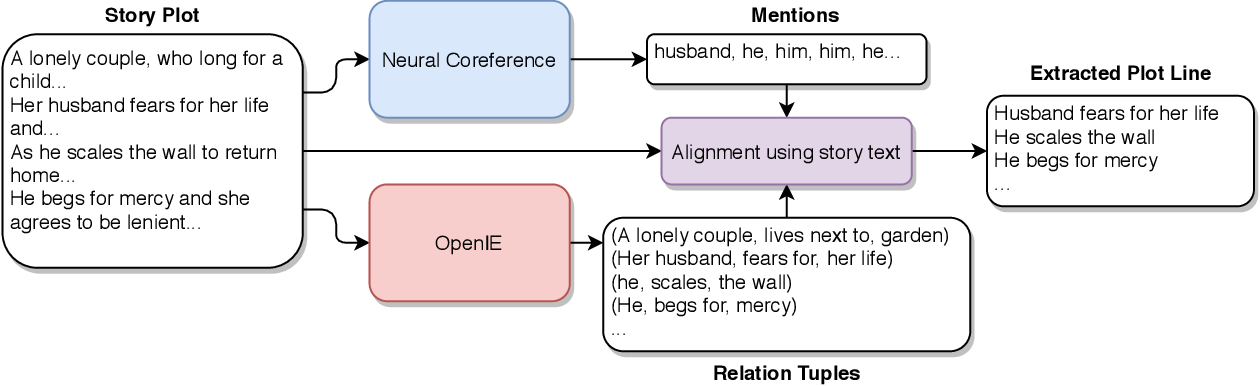 Figure 1 for Automated Storytelling via Causal, Commonsense Plot Ordering