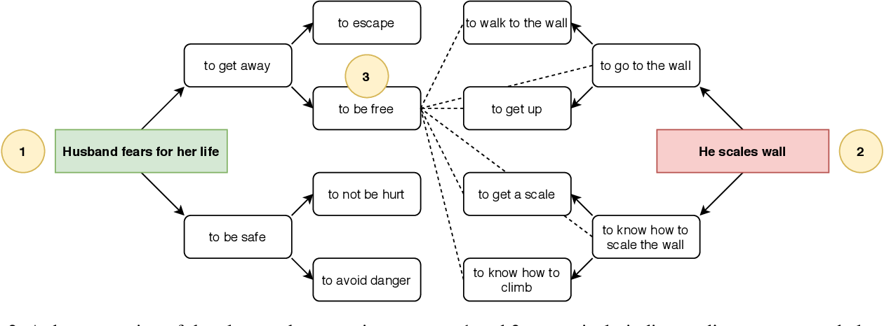 Figure 3 for Automated Storytelling via Causal, Commonsense Plot Ordering