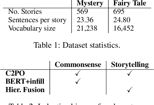 Figure 2 for Automated Storytelling via Causal, Commonsense Plot Ordering