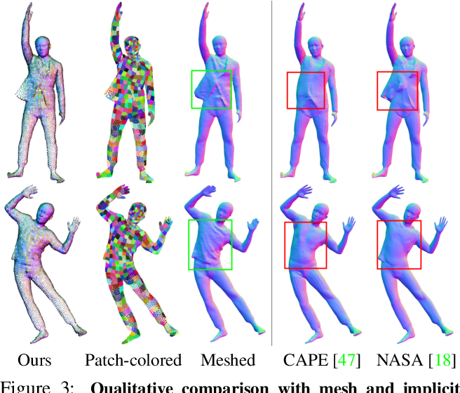 Figure 3 for SCALE: Modeling Clothed Humans with a Surface Codec of Articulated Local Elements