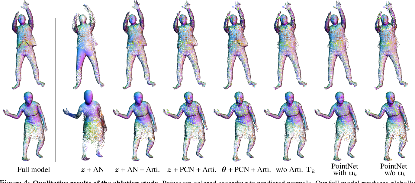 Figure 4 for SCALE: Modeling Clothed Humans with a Surface Codec of Articulated Local Elements