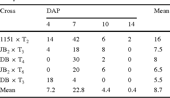 Table 2 Rate and mean of hybrids per ovary (%) through ovary culture at diVerent days after pollination (DAP) in B. rapa £ B. oleracea crosses