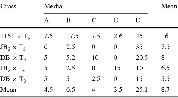 Table 3 Rate and mean of hybrids per ovary (%) through ovary culture inoculated on diVerent media in B. rapa £ B. oleracea crosses