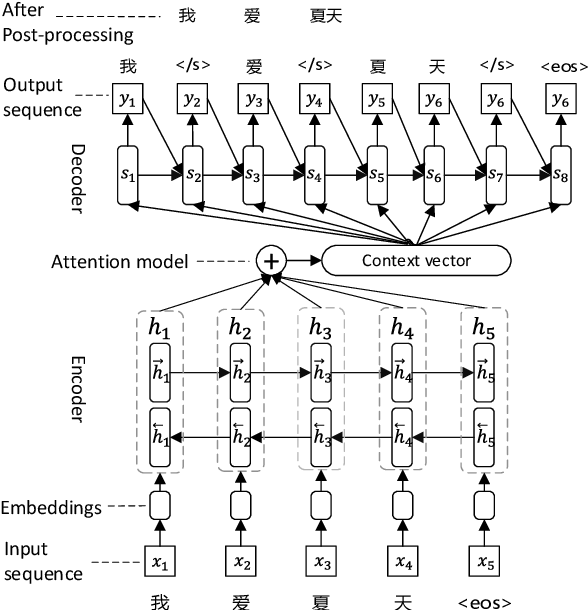 Figure 1 for Neural Chinese Word Segmentation as Sequence to Sequence Translation