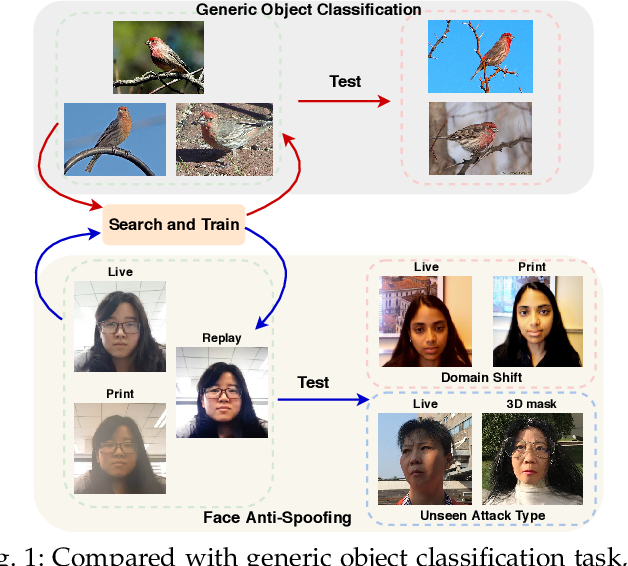 Figure 1 for NAS-FAS: Static-Dynamic Central Difference Network Search for Face Anti-Spoofing