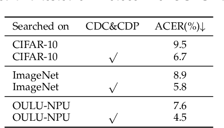 Figure 4 for NAS-FAS: Static-Dynamic Central Difference Network Search for Face Anti-Spoofing