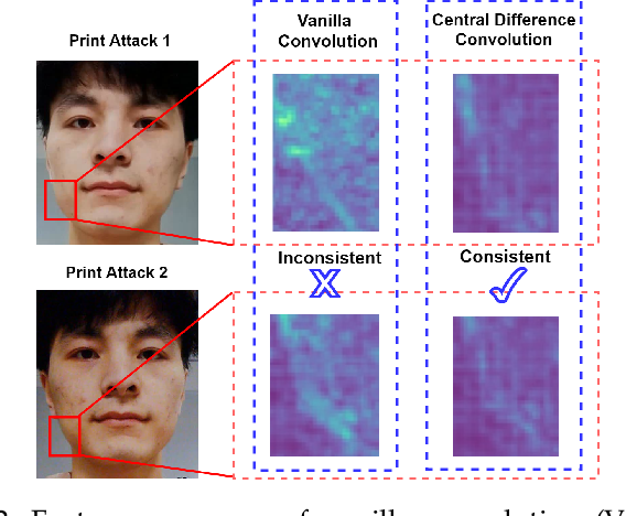 Figure 3 for NAS-FAS: Static-Dynamic Central Difference Network Search for Face Anti-Spoofing