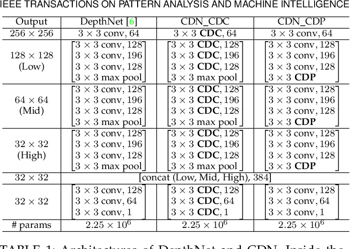 Figure 2 for NAS-FAS: Static-Dynamic Central Difference Network Search for Face Anti-Spoofing