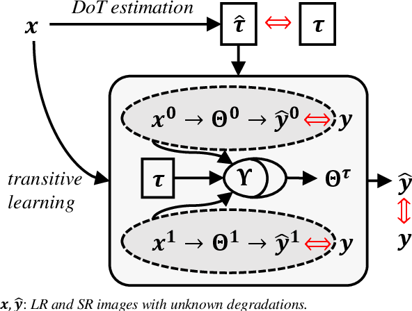 Figure 1 for Transitive Learning: Exploring the Transitivity of Degradations for Blind Super-Resolution