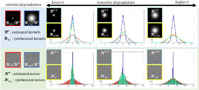 Figure 3 for Transitive Learning: Exploring the Transitivity of Degradations for Blind Super-Resolution