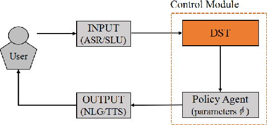 Figure 1 for Deep Reinforcement Learning for On-line Dialogue State Tracking