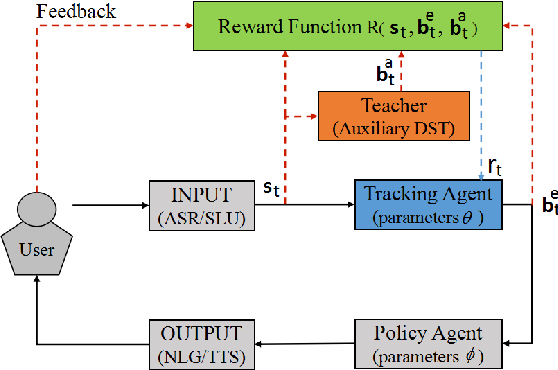 Figure 3 for Deep Reinforcement Learning for On-line Dialogue State Tracking