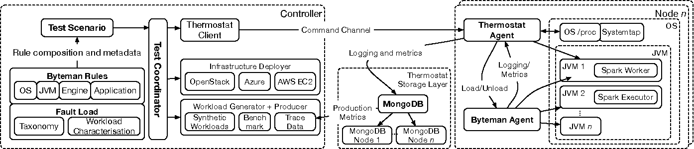 Figure 1: System architecture to support code-injection of event-based and stream processing systems.