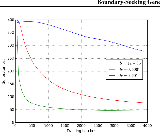 Figure 4 for Boundary-Seeking Generative Adversarial Networks
