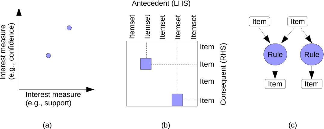 Figure 1 from arulesViz: Interactive Visualization of Association