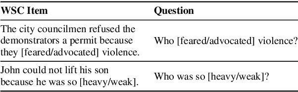 Figure 1 for Unsupervised Pronoun Resolution via Masked Noun-Phrase Prediction