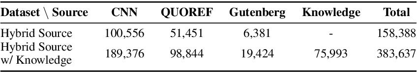 Figure 3 for Unsupervised Pronoun Resolution via Masked Noun-Phrase Prediction