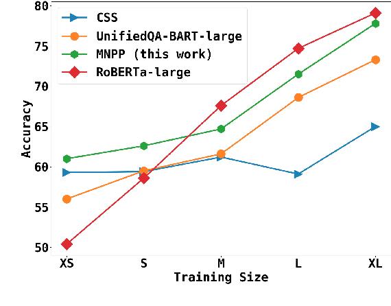 Figure 2 for Unsupervised Pronoun Resolution via Masked Noun-Phrase Prediction